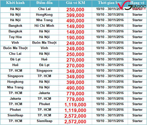 Vé máy bay giá rẻ cuối tuần cùng Jetstar từ 199 ngàn đồng